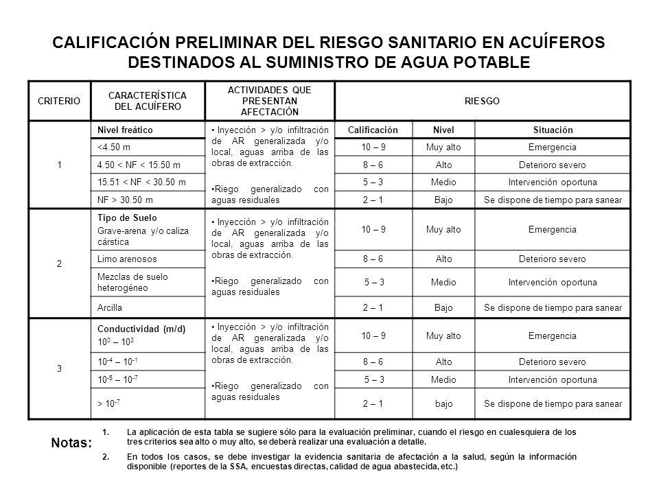 CALIFICACIÓN PRELIMINAR DEL RIESGO SANITARIO EN ACUÍFEROS DESTINADOS AL SUMINISTRO DE AGUA POTABLE CRITERIO CARACTERÍSTICA DEL ACUÍFERO ACTIVIDADES QU