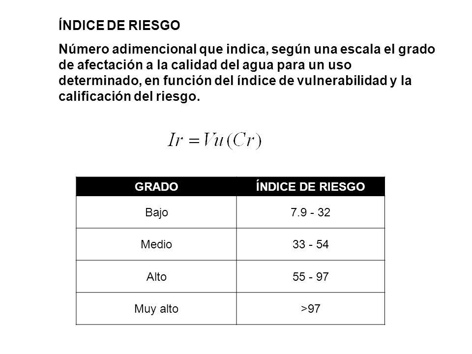 ÍNDICE DE RIESGO Número adimencional que indica, según una escala el grado de afectación a la calidad del agua para un uso determinado, en función del