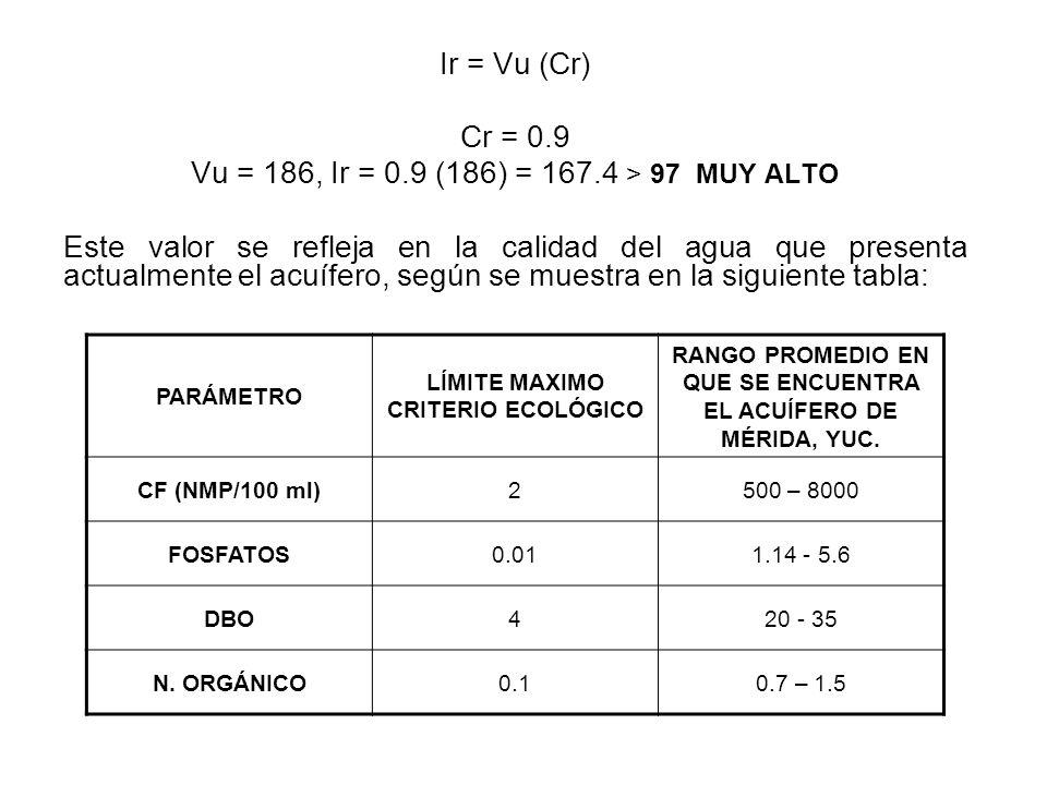 Ir = Vu (Cr) Cr = 0.9 Vu = 186, Ir = 0.9 (186) = 167.4 > 97 MUY ALTO Este valor se refleja en la calidad del agua que presenta actualmente el acuífero