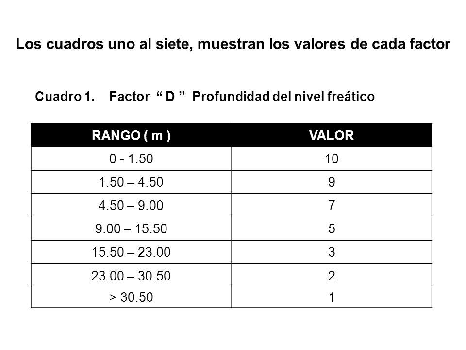 Los cuadros uno al siete, muestran los valores de cada factor Cuadro 1. Factor D Profundidad del nivel freático RANGO ( m )VALOR 0 - 1.5010 1.50 – 4.5