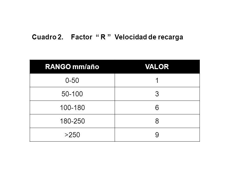 ÍNDICE DE RIESGO Número adimencional que indica, según una escala el grado de afectación a la calidad del agua para un uso determinado, en función del índice de vulnerabilidad y la calificación del riesgo.