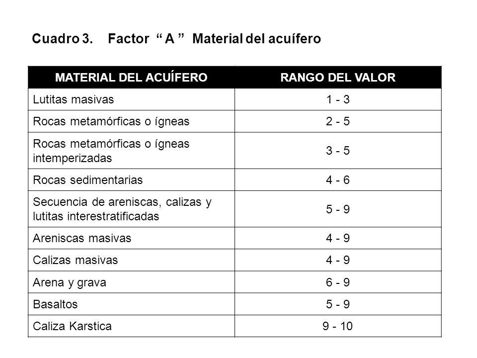Cuadro 3. Factor A Material del acuífero MATERIAL DEL ACUÍFERORANGO DEL VALOR Lutitas masivas1 - 3 Rocas metamórficas o ígneas2 - 5 Rocas metamórficas