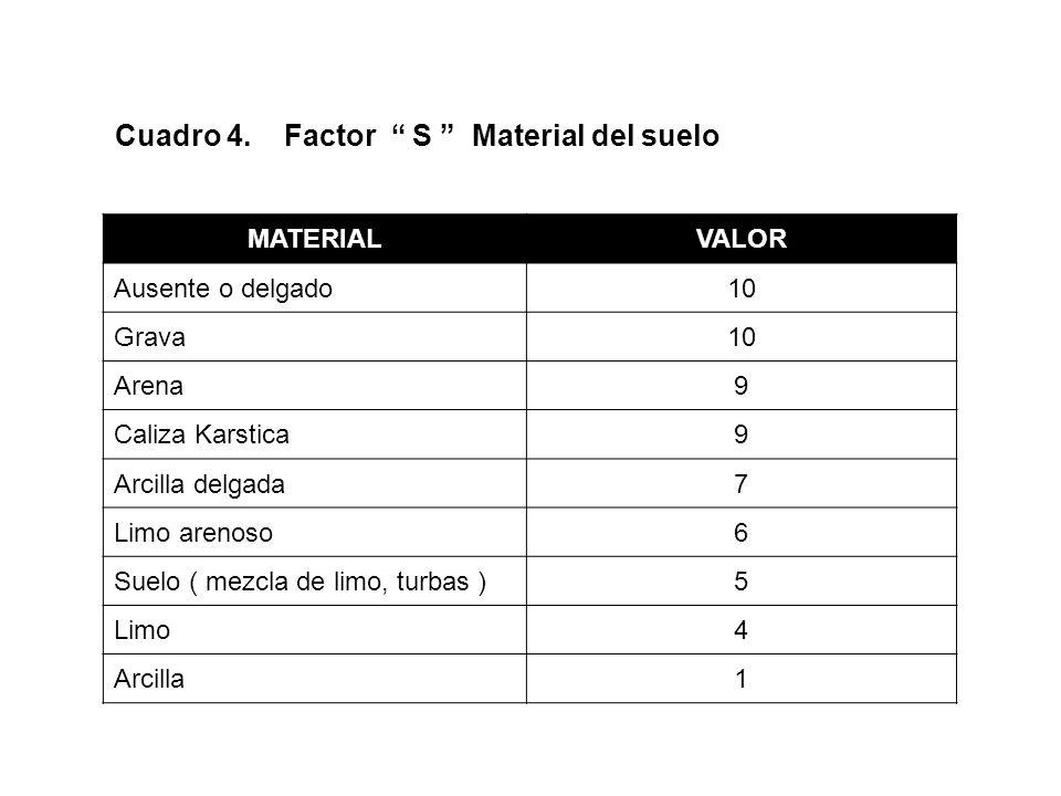 Cuadro 5. Factor T Topografía RANGO DE PENDIENTE EN %VALOR 0 – 210 2 – 69 6 – 125 12 – 183 > 181