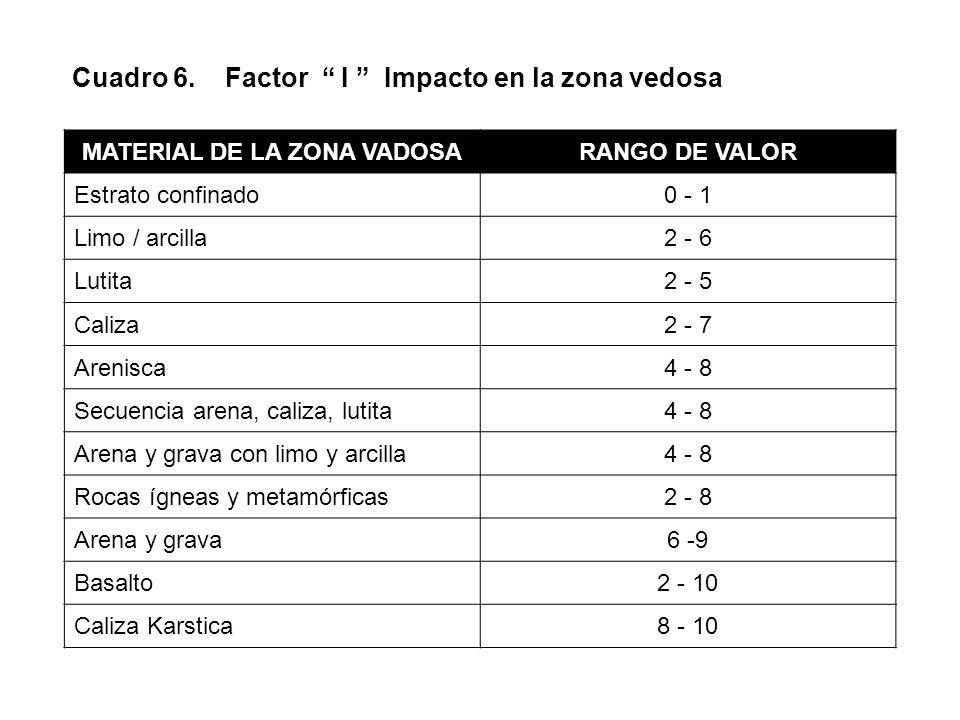 Cuadro 6. Factor I Impacto en la zona vedosa MATERIAL DE LA ZONA VADOSARANGO DE VALOR Estrato confinado0 - 1 Limo / arcilla2 - 6 Lutita2 - 5 Caliza2 -