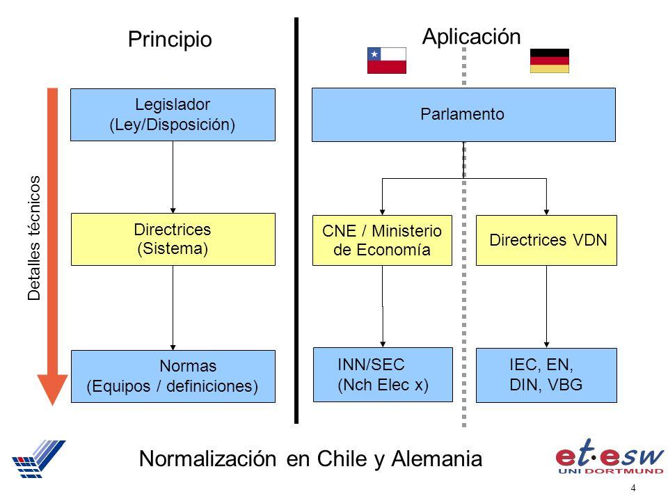 4 Normalización en Chile y Alemania Legislador (Ley/Disposición) Directrices (Sistema) Normas (Equipos / definiciones) Detalles técnicos Principio CNE