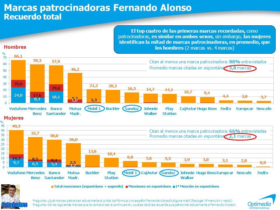 Marcas patrocinadoras Fernando Alonso Recuerdo total Citan al menos una marca patrocinadora: 88% entrevistados Promedio marcas citadas en espontáneo: 3,8 marcas Pregunta: De las siguientes marcas que le vamos a leer a continuación, ¿cuáles de ellas recuerda que patrocinan actualmente a Fernando Alonso?.