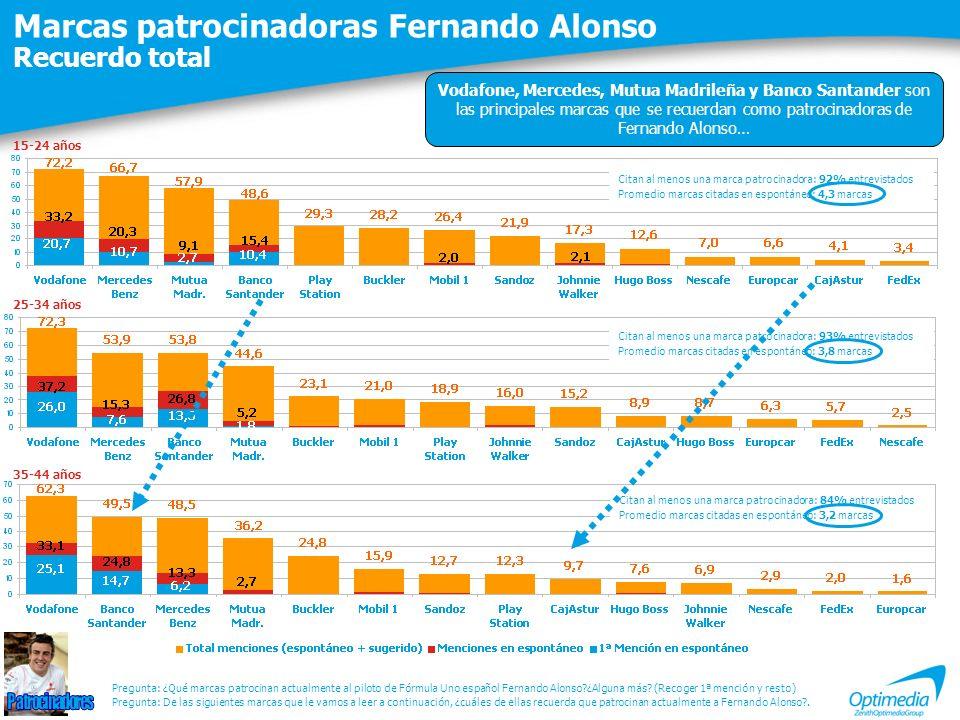 Marcas patrocinadoras Fernando Alonso Recuerdo total Citan al menos una marca patrocinadora: 92% entrevistados Promedio marcas citadas en espontáneo: