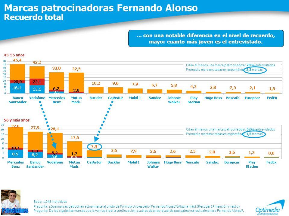 Marcas patrocinadoras Fernando Alonso Recuerdo total Citan al menos una marca patrocinadora: 70% entrevistados Promedio marcas citadas en espontáneo: