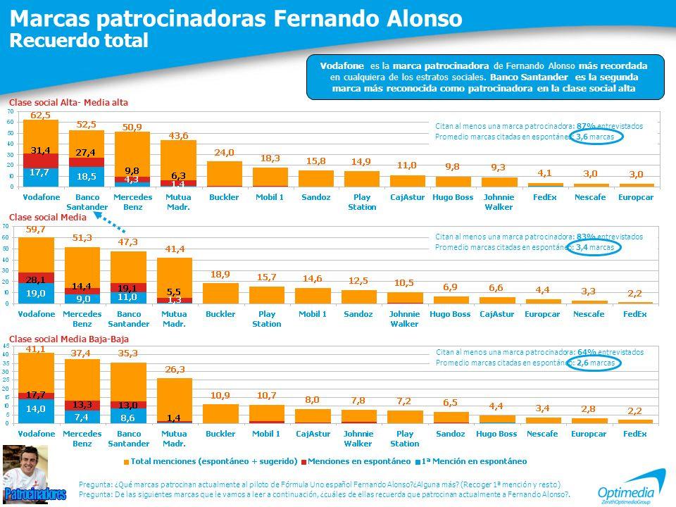Marcas patrocinadoras Fernando Alonso Recuerdo total Citan al menos una marca patrocinadora: 87% entrevistados Promedio marcas citadas en espontáneo: