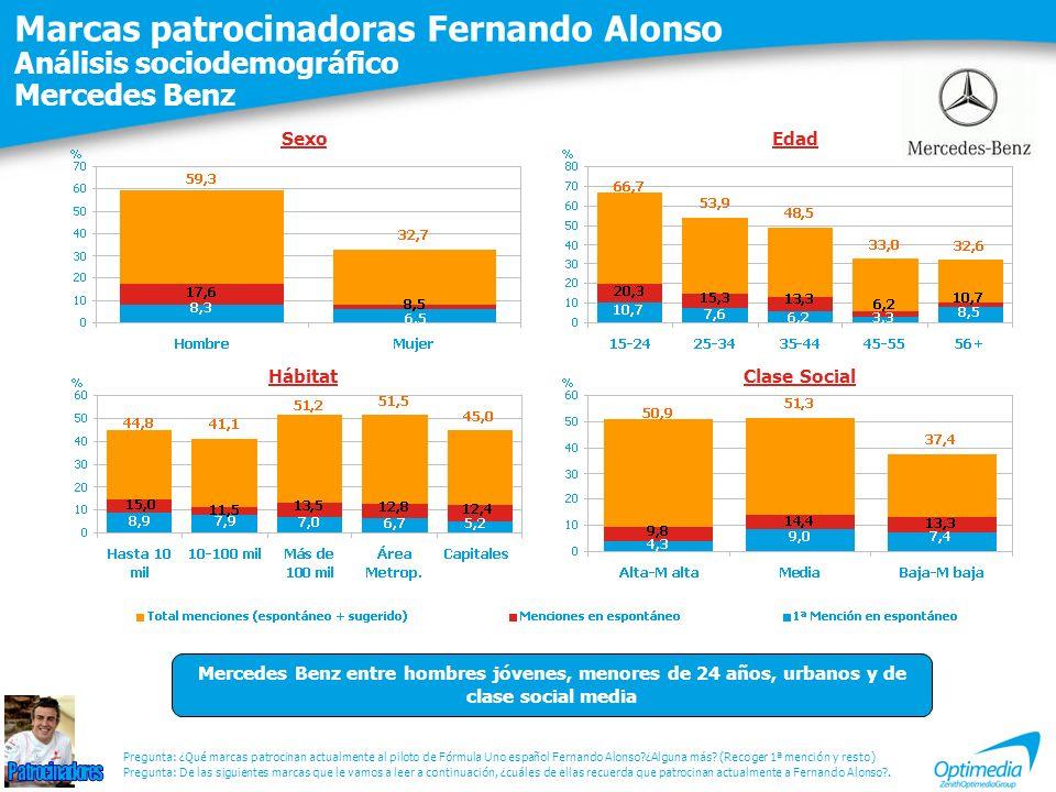 Marcas patrocinadoras Fernando Alonso Análisis sociodemográfico Mercedes Benz Pregunta: De las siguientes marcas que le vamos a leer a continuación, ¿cuáles de ellas recuerda que patrocinan actualmente a Fernando Alonso?.
