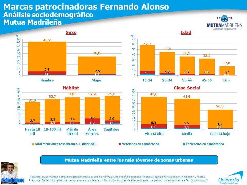 Marcas patrocinadoras Fernando Alonso Análisis sociodemográfico Mutua Madrileña Pregunta: De las siguientes marcas que le vamos a leer a continuación, ¿cuáles de ellas recuerda que patrocinan actualmente a Fernando Alonso?.
