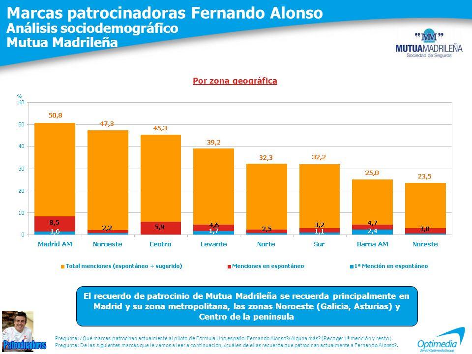 Marcas patrocinadoras Fernando Alonso Análisis sociodemográfico Mutua Madrileña Pregunta: De las siguientes marcas que le vamos a leer a continuación,