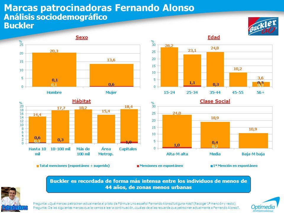 Marcas patrocinadoras Fernando Alonso Análisis sociodemográfico Buckler Pregunta: De las siguientes marcas que le vamos a leer a continuación, ¿cuáles
