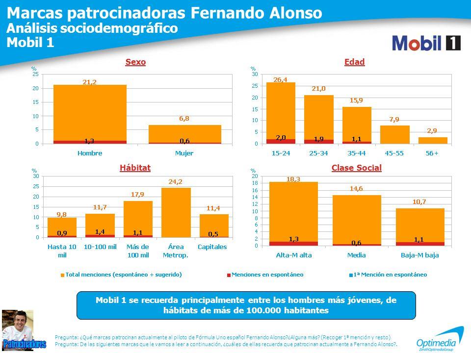 Marcas patrocinadoras Fernando Alonso Análisis sociodemográfico Mobil 1 Pregunta: De las siguientes marcas que le vamos a leer a continuación, ¿cuáles
