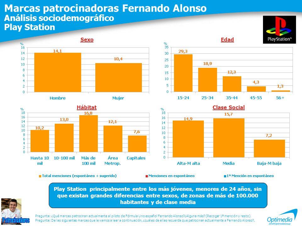 Marcas patrocinadoras Fernando Alonso Análisis sociodemográfico Play Station Pregunta: De las siguientes marcas que le vamos a leer a continuación, ¿cuáles de ellas recuerda que patrocinan actualmente a Fernando Alonso?.