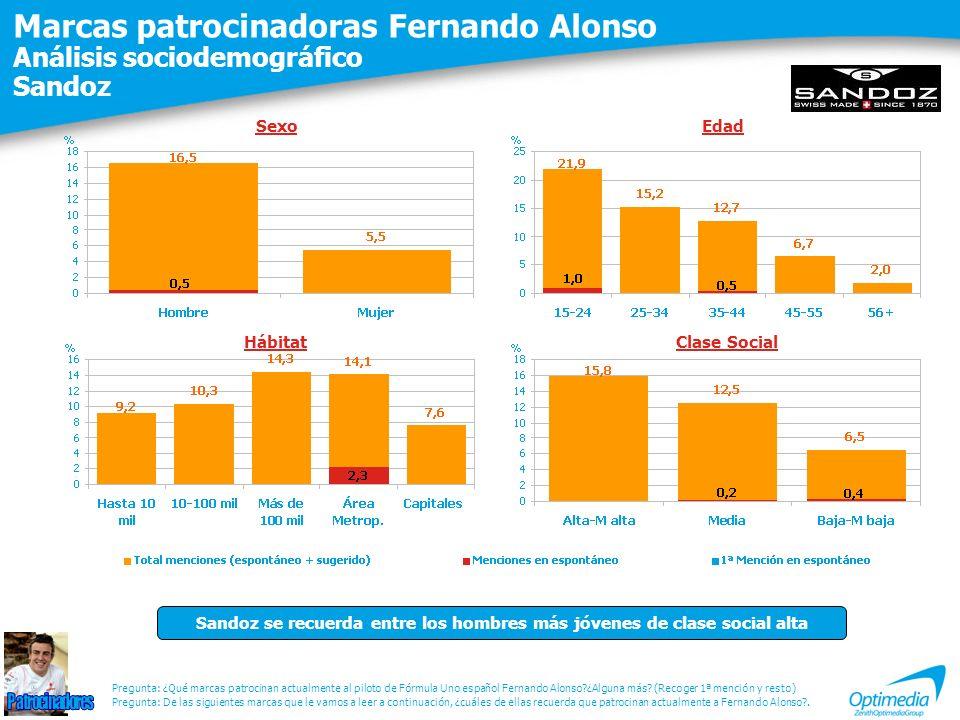 Marcas patrocinadoras Fernando Alonso Análisis sociodemográfico Sandoz Pregunta: De las siguientes marcas que le vamos a leer a continuación, ¿cuáles de ellas recuerda que patrocinan actualmente a Fernando Alonso?.