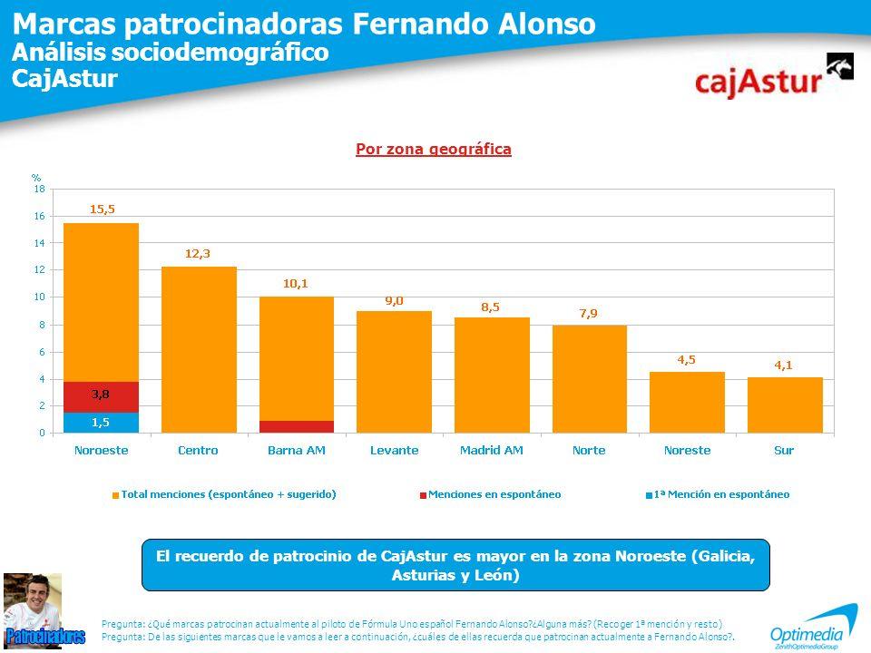 Marcas patrocinadoras Fernando Alonso Análisis sociodemográfico CajAstur Pregunta: De las siguientes marcas que le vamos a leer a continuación, ¿cuále