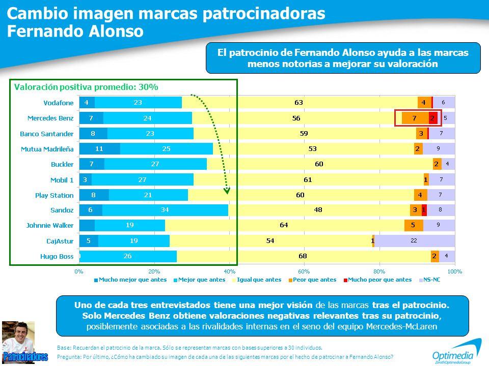 Cambio imagen marcas patrocinadoras Fernando Alonso Valoración positiva promedio: 30% Uno de cada tres entrevistados tiene una mejor visión de las mar