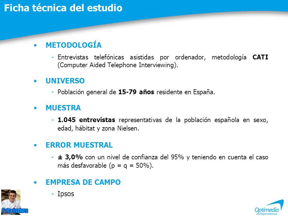 METODOLOGÍA -Entrevistas telefónicas asistidas por ordenador, metodología CATI (Computer Aided Telephone Interviewing). UNIVERSO -Población general de