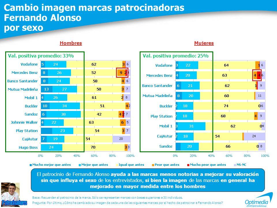 Cambio imagen marcas patrocinadoras Fernando Alonso por sexo Val. positiva promedio: 33% El patrocinio de Fernando Alonso ayuda a las marcas menos not