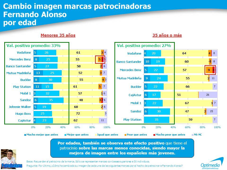 Cambio imagen marcas patrocinadoras Fernando Alonso por edad Por edades, también se observa este efecto positivo que tiene el patrocinio sobre las marcas menos conocidas, siendo mayor la mejora de imagen entre los españoles más jovenes.