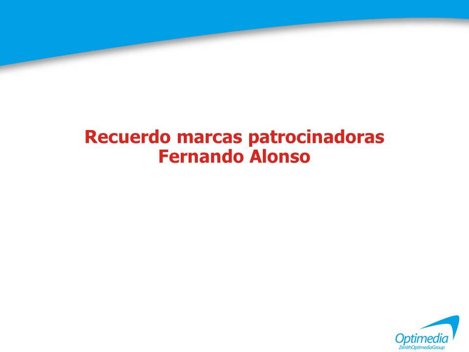 Marcas patrocinadoras Fernando Alonso Recuerdo total Citan al menos una marca patrocinadora: 87% entrevistados Promedio marcas citadas en espontáneo: 3,6 marcas Pregunta: De las siguientes marcas que le vamos a leer a continuación, ¿cuáles de ellas recuerda que patrocinan actualmente a Fernando Alonso?.