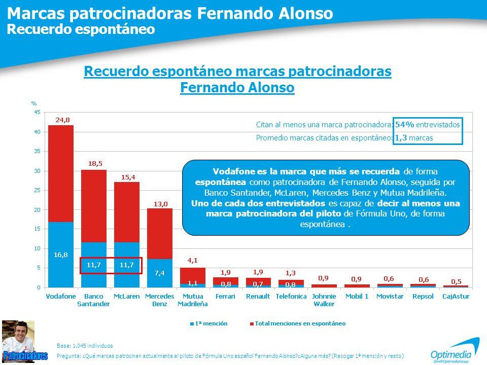 Marcas patrocinadoras Fernando Alonso Recuerdo espontáneo Recuerdo espontáneo marcas patrocinadoras Fernando Alonso Citan al menos una marca patrocina
