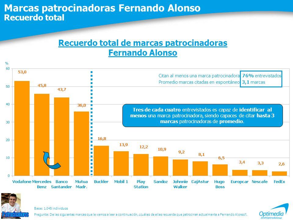 Marcas patrocinadoras Fernando Alonso Recuerdo total Recuerdo total de marcas patrocinadoras Fernando Alonso Base: 1.045 individuos Citan al menos una