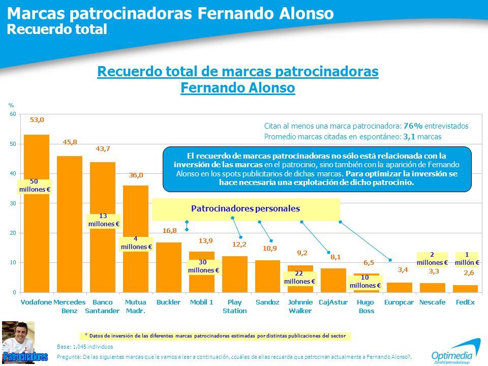 Marcas patrocinadoras Fernando Alonso Recuerdo total Recuerdo total de marcas patrocinadoras Fernando Alonso Base: 1.045 individuos Citan al menos una marca patrocinadora: 76% entrevistados Promedio marcas citadas en espontáneo: 3,1 marcas Pregunta: De las siguientes marcas que le vamos a leer a continuación, ¿cuáles de ellas recuerda que patrocinan actualmente a Fernando Alonso?.