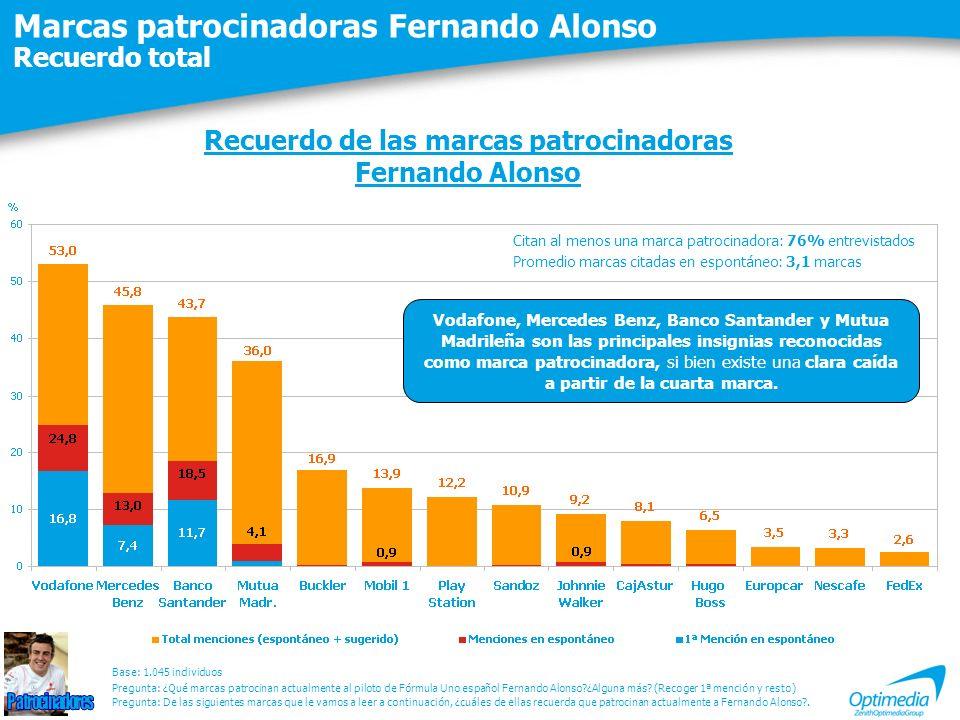 Marcas patrocinadoras Fernando Alonso Recuerdo total Recuerdo de las marcas patrocinadoras Fernando Alonso Citan al menos una marca patrocinadora: 76% entrevistados Promedio marcas citadas en espontáneo: 3,1 marcas Pregunta: De las siguientes marcas que le vamos a leer a continuación, ¿cuáles de ellas recuerda que patrocinan actualmente a Fernando Alonso?.