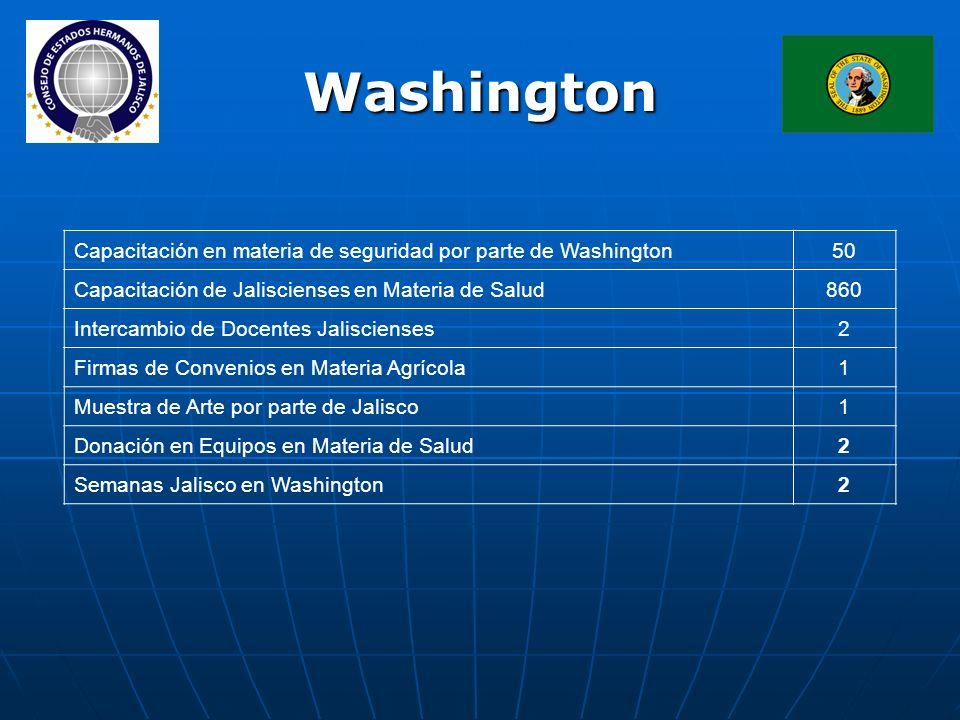Washington Capacitación en materia de seguridad por parte de Washington50 Capacitación de Jaliscienses en Materia de Salud860 Intercambio de Docentes