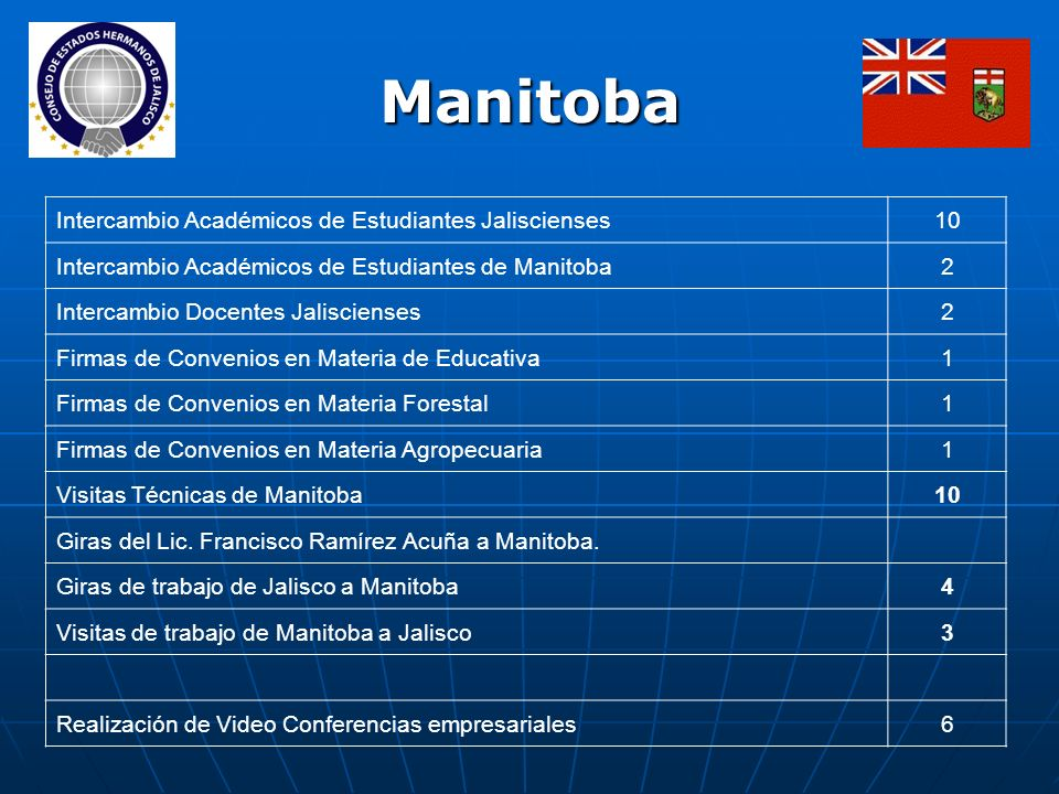 Manitoba Intercambio Académicos de Estudiantes Jaliscienses10 Intercambio Académicos de Estudiantes de Manitoba2 Intercambio Docentes Jaliscienses2 Fi