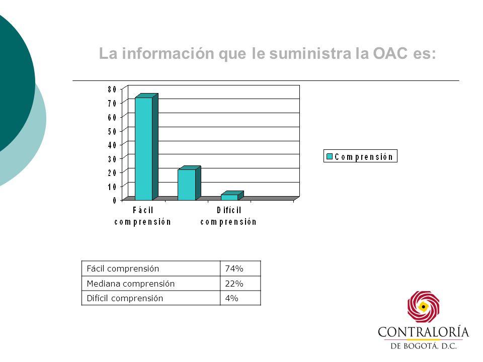 La información que le suministra la OAC es: Fácil comprensión74% Mediana comprensión22% Difícil comprensión4%