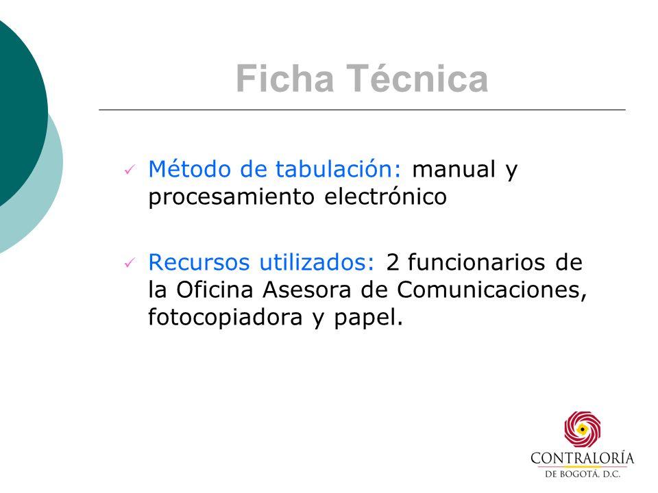 Ficha Técnica Método de tabulación: manual y procesamiento electrónico Recursos utilizados: 2 funcionarios de la Oficina Asesora de Comunicaciones, fotocopiadora y papel.