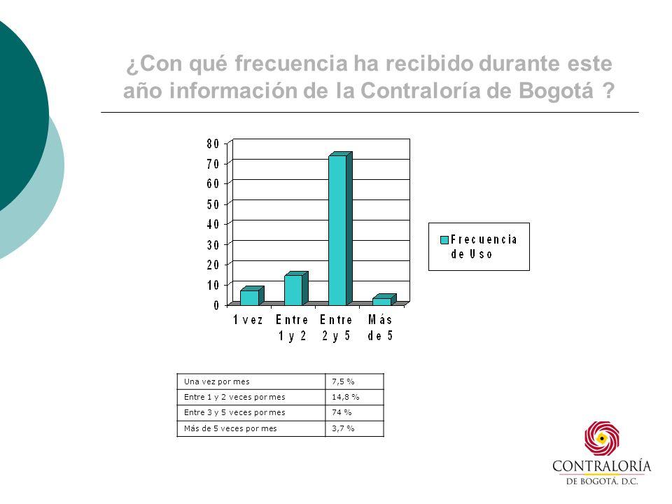 ¿Con qué frecuencia ha recibido durante este año información de la Contraloría de Bogotá .