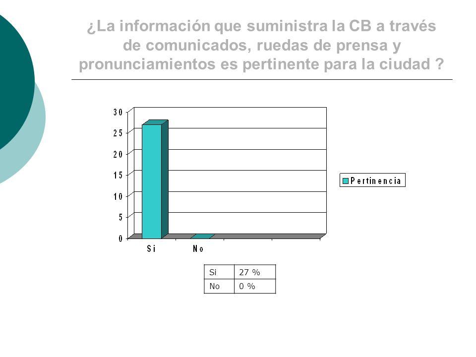 ¿La información que suministra la CB a través de comunicados, ruedas de prensa y pronunciamientos es pertinente para la ciudad .