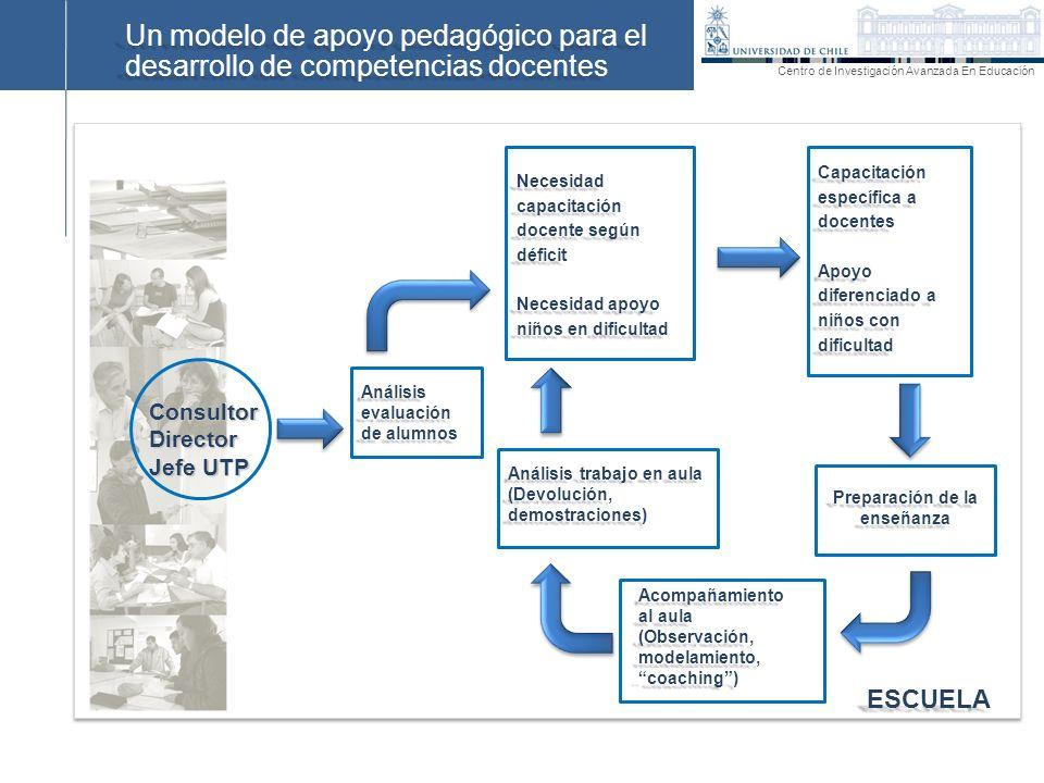 Un modelo de apoyo pedagógico para el desarrollo de competencias docentes ESCUELA ConsultorDirector Jefe UTP Análisis evaluación de alumnos Necesidad