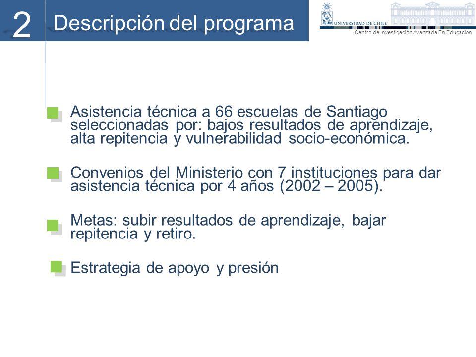 Descripción del programa 2 Asistencia técnica a 66 escuelas de Santiago seleccionadas por: bajos resultados de aprendizaje, alta repitencia y vulnerab