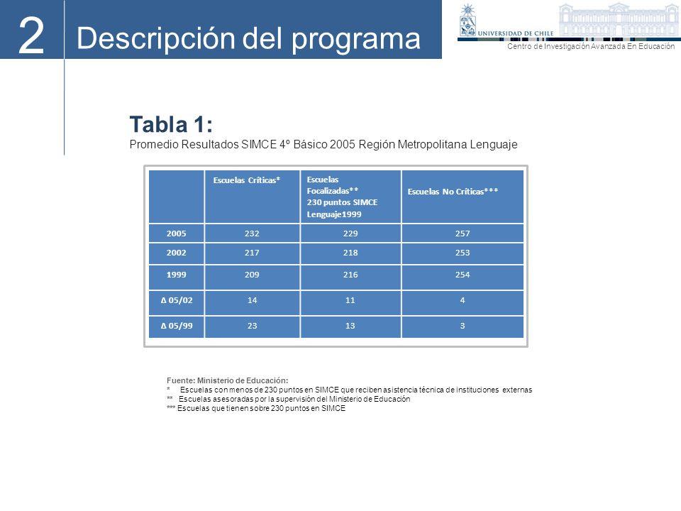 2 Descripción del programa Centro de Investigación Avanzada En Educación Tabla 1: Promedio Resultados SIMCE 4º Básico 2005 Región Metropolitana Lengua