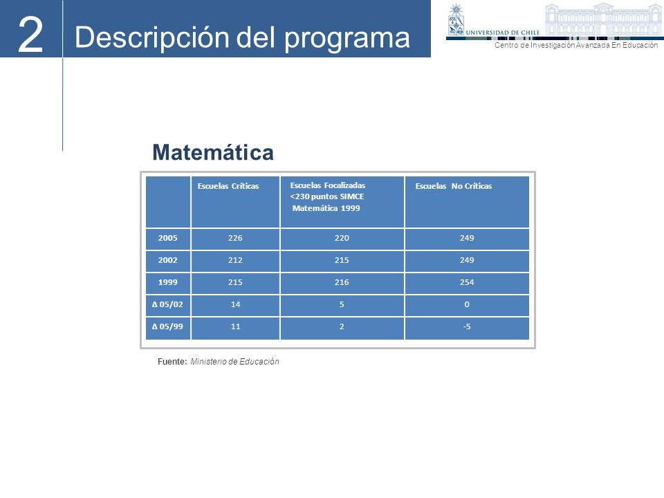 2 Descripción del programa Centro de Investigación Avanzada En Educación Matemática Escuelas Críticas Escuelas Focalizadas <230 puntos SIMCE Matemátic