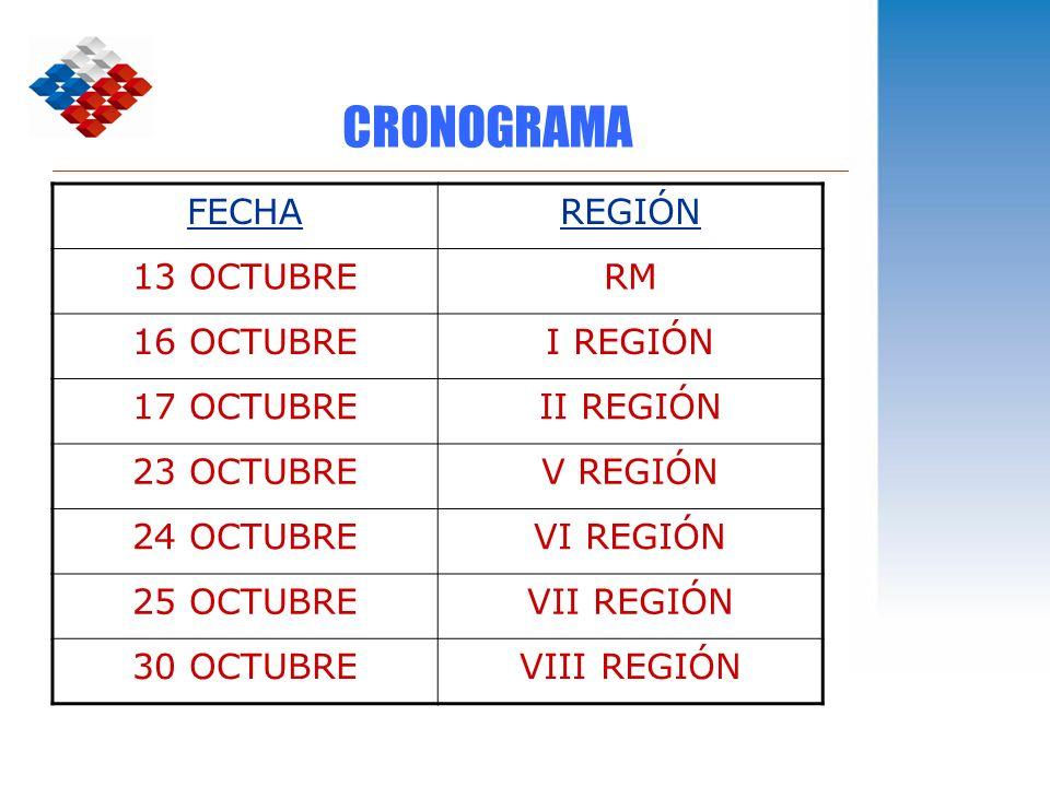 CRONOGRAMA FECHAREGIÓN 13 OCTUBRERM 16 OCTUBREI REGIÓN 17 OCTUBREII REGIÓN 23 OCTUBREV REGIÓN 24 OCTUBREVI REGIÓN 25 OCTUBREVII REGIÓN 30 OCTUBREVIII