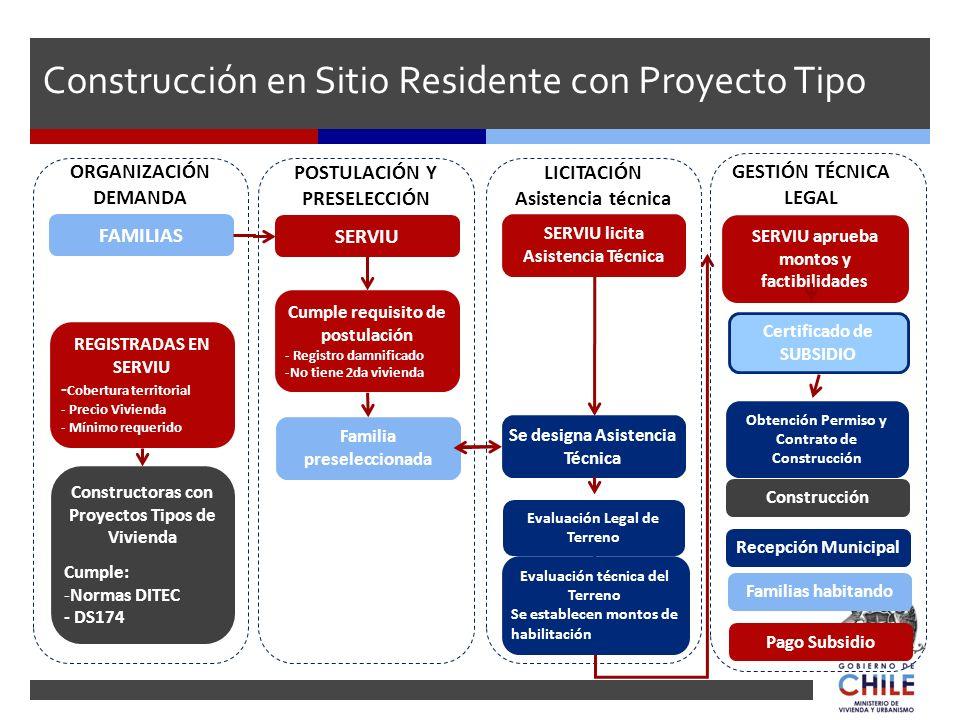 Construcción en Sitio Residente con Proyecto Tipo FAMILIAS SERVIU Constructoras con Proyectos Tipos de Vivienda Cumple: -Normas DITEC - DS174 Cumple r