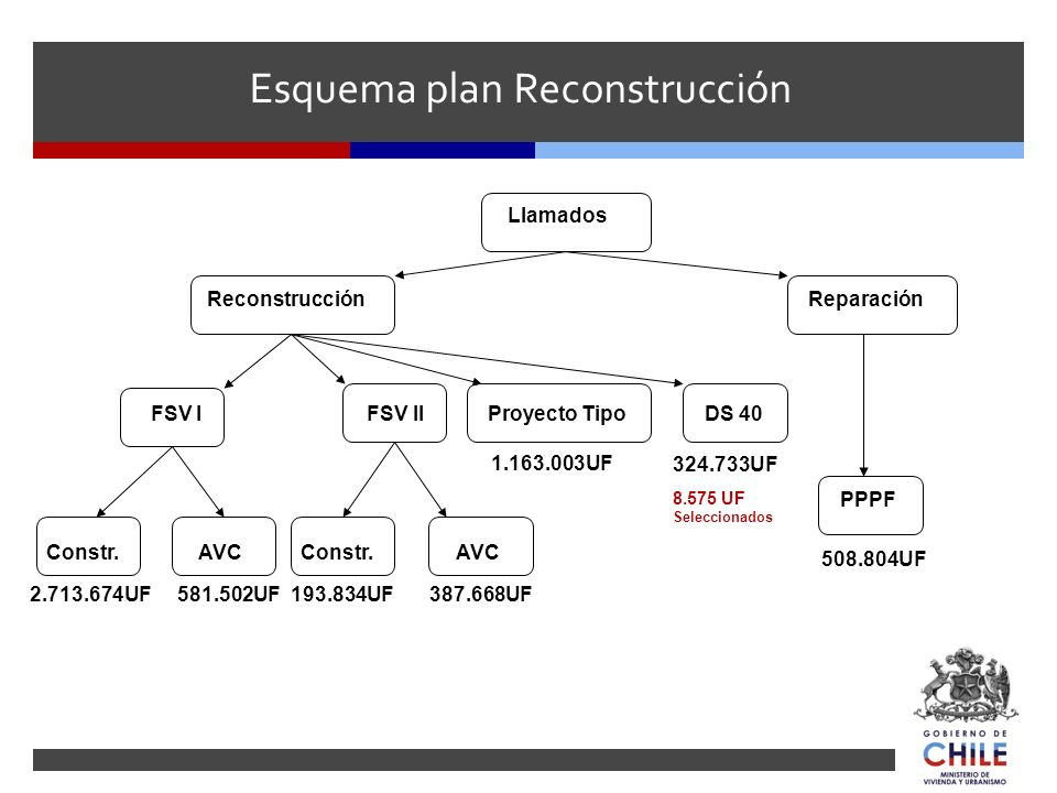 Esquema plan Reconstrucción FSV I FSV II DS 40 AVC Constr. Proyecto Tipo Reconstrucción Reparación PPPF Llamados 193.834UF387.668UF581.502UF 1.163.003
