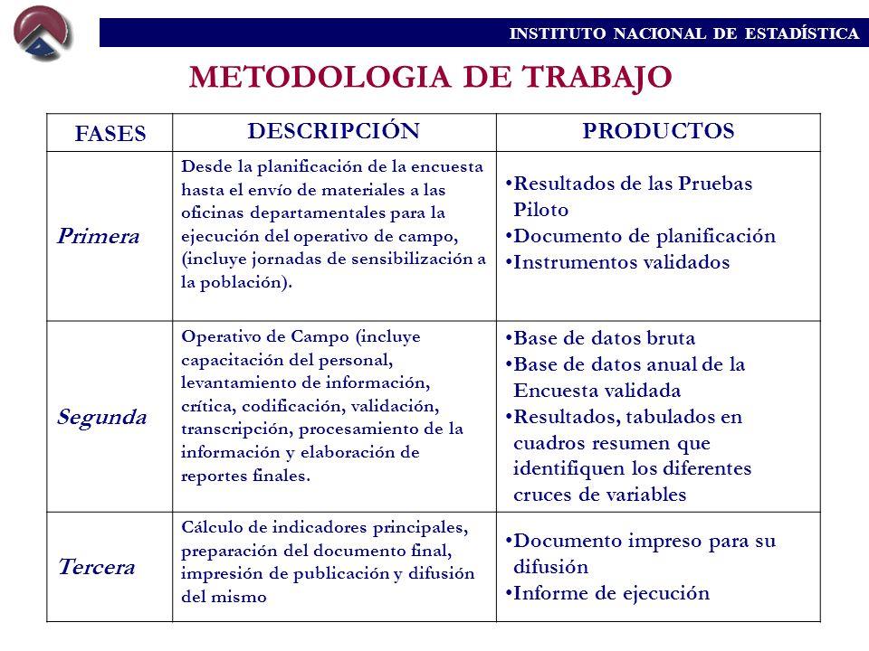 METODOLOGIA DE TRABAJO FASES DESCRIPCIÓNPRODUCTOS Primera Desde la planificación de la encuesta hasta el envío de materiales a las oficinas departamen