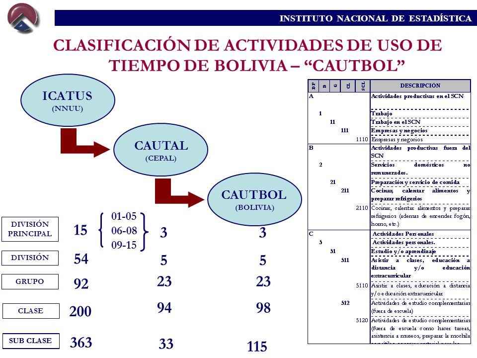 CLASIFICACIÓN DE ACTIVIDADES DE USO DE TIEMPO DE BOLIVIA – CAUTBOL ICATUS (NNUU) CAUTAL (CEPAL) CAUTBOL (BOLIVIA) DIVISIÓN PRINCIPAL DIVISIÓN GRUPO CL