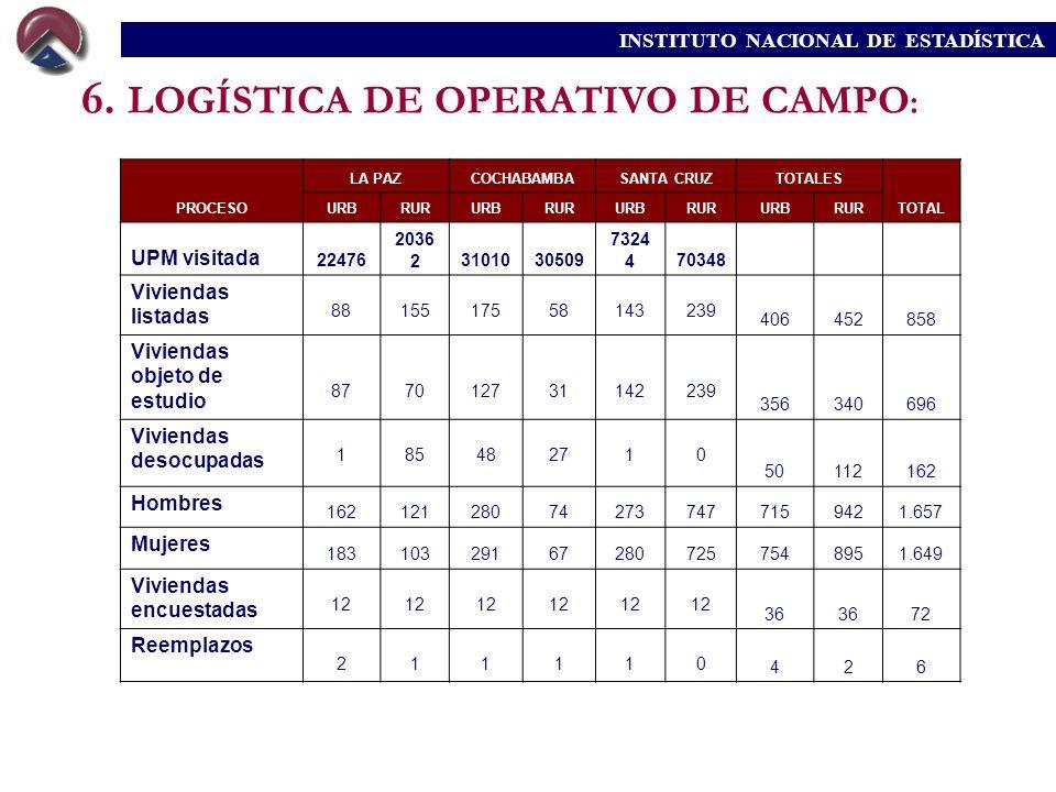INSTITUTO NACIONAL DE ESTADÍSTICA PROCESO LA PAZCOCHABAMBASANTA CRUZTOTALES TOTAL URBRURURBRURURBRURURBRUR UPM visitada 22476 2036 23101030509 7324 47