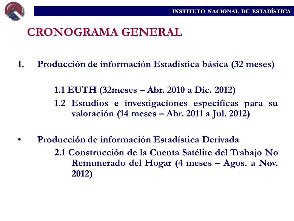 CRONOGRAMA GENERAL 1.Producción de información Estadística básica (32 meses) 1.1 EUTH (32meses – Abr. 2010 a Dic. 2012) 1.2 Estudios e investigaciones