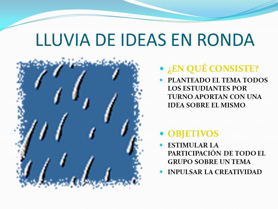 LLUVIA DE IDEAS EN RONDA PROCESO: PLANTEAR EL TEMA ORGANIZAR EL ORDEN DE PARTICIPACIÓN HASTA TERMINAR LA RONDA CADA IDEA SIRVE PARA LA SIGUIENTE RECOMENDACIONES RESPETAR LAS IDEAS DE TODOS NO INTERRUMPIR LA RONDA