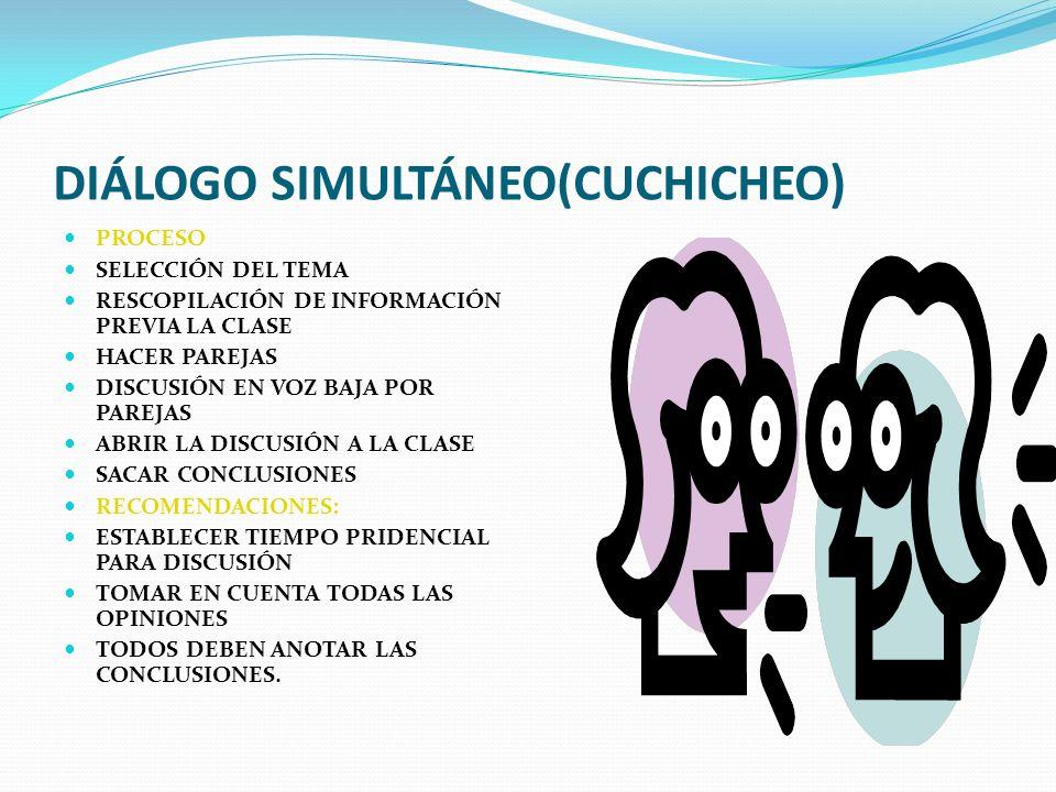 DIÁLOGO SIMULTÁNEO(CUCHICHEO) PROCESO SELECCIÓN DEL TEMA RESCOPILACIÓN DE INFORMACIÓN PREVIA LA CLASE HACER PAREJAS DISCUSIÓN EN VOZ BAJA POR PAREJAS