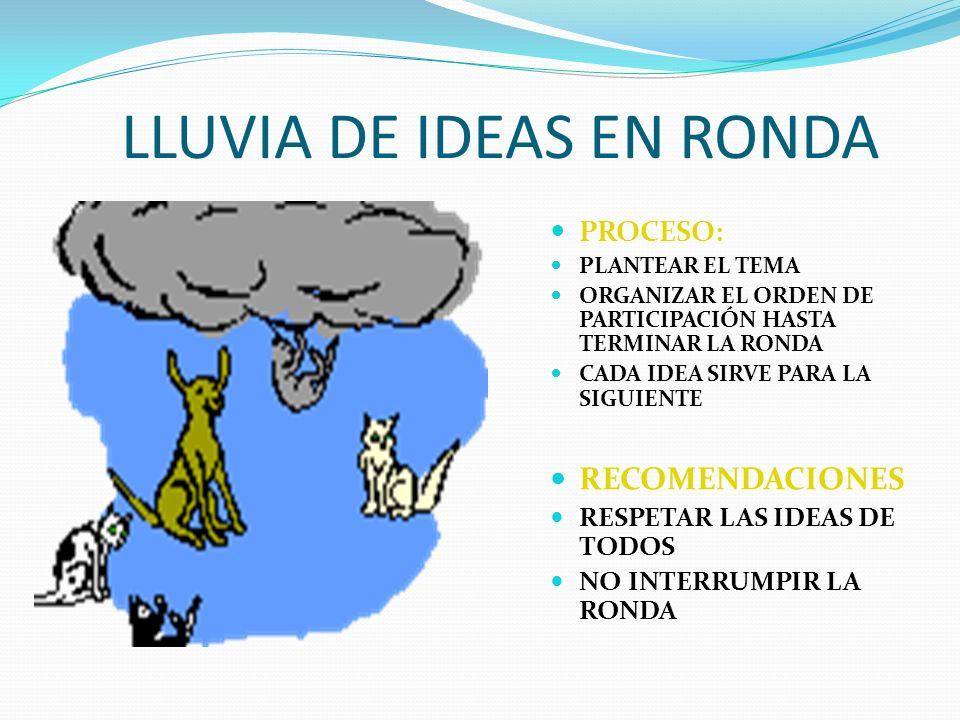 LLUVIA DE IDEAS EN RONDA PROCESO: PLANTEAR EL TEMA ORGANIZAR EL ORDEN DE PARTICIPACIÓN HASTA TERMINAR LA RONDA CADA IDEA SIRVE PARA LA SIGUIENTE RECOM